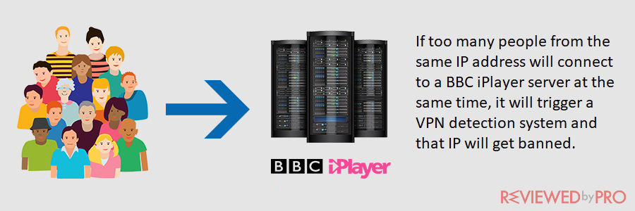 bbc iplayer vpn detection