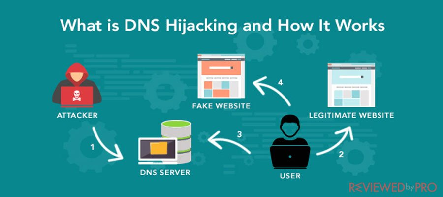 How DNS Hijacking work