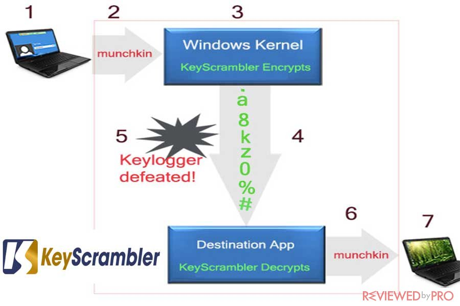 keyscrambler anti keylogger