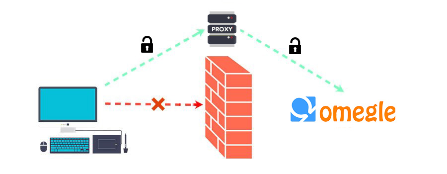 unblock omegle with proxy