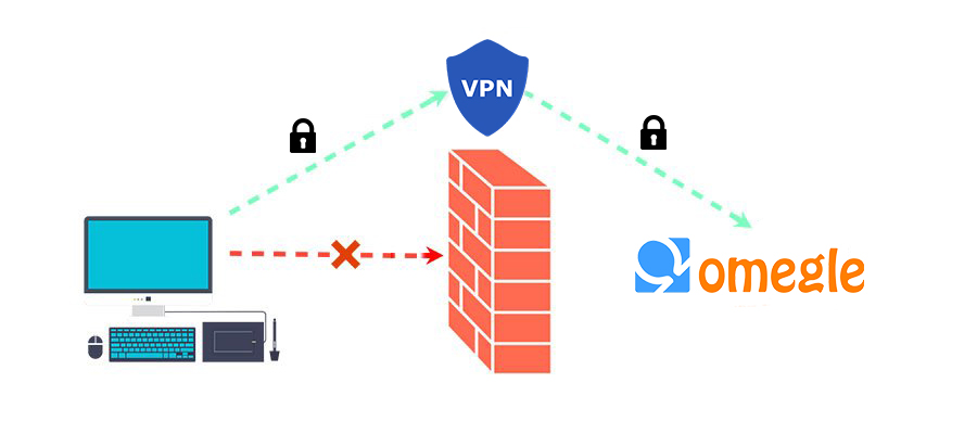 unban omegle with a vpn