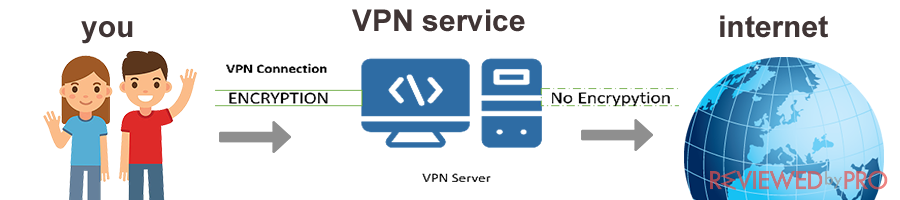 vpn-service-at-school