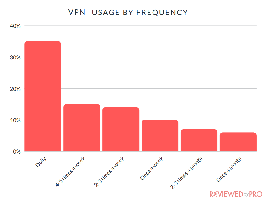 vpn frequency use