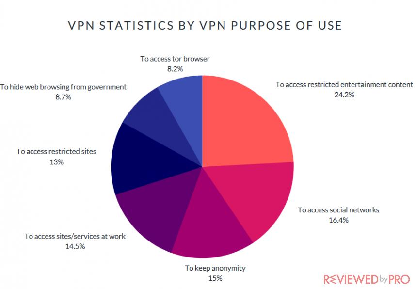 vpn usage by purpose