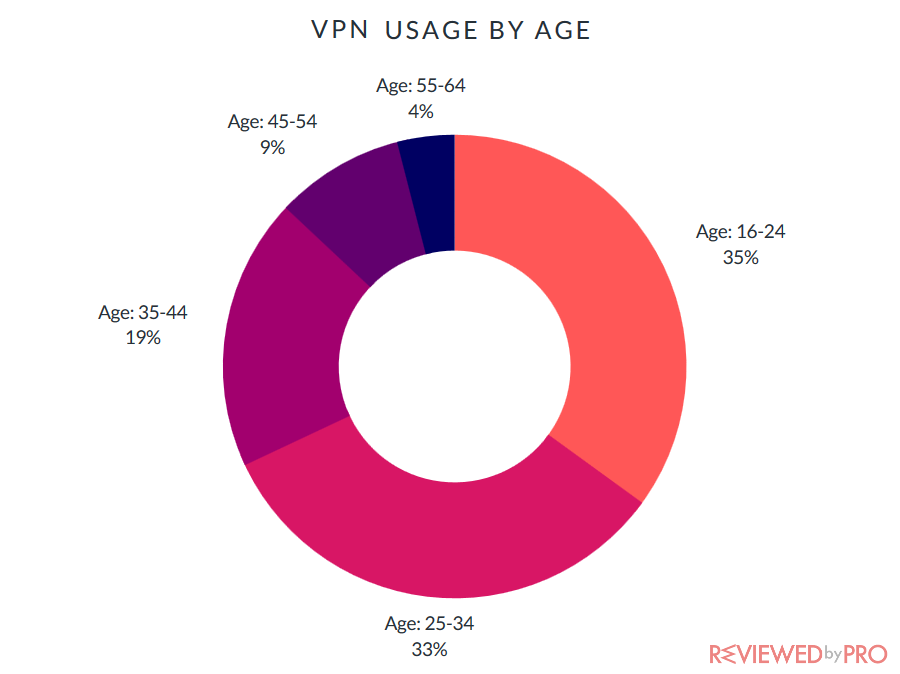 vpn usage by age