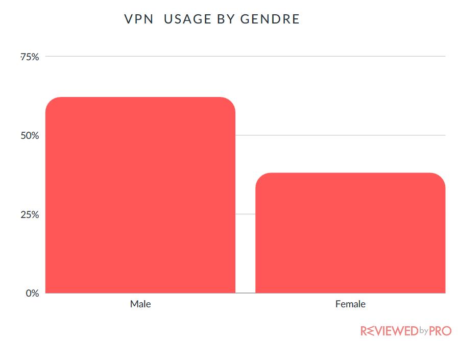 vpn usage by genre